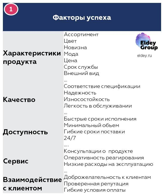 Ключевые факторы успеха. Формируем конкурентное преимущество. Eldey Consulting Group eldey.ru